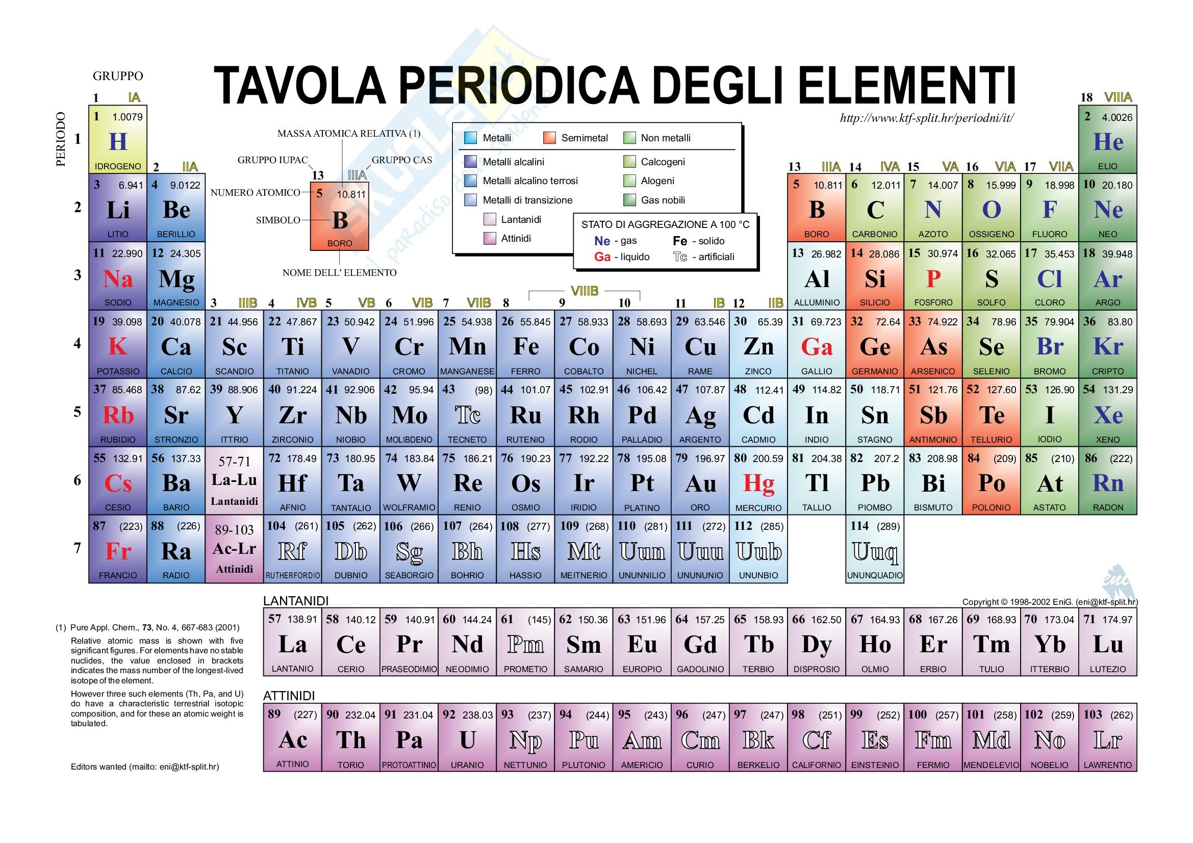 Tavola periodica degli elementi dentro la materia - Tavola periodica per bambini ...